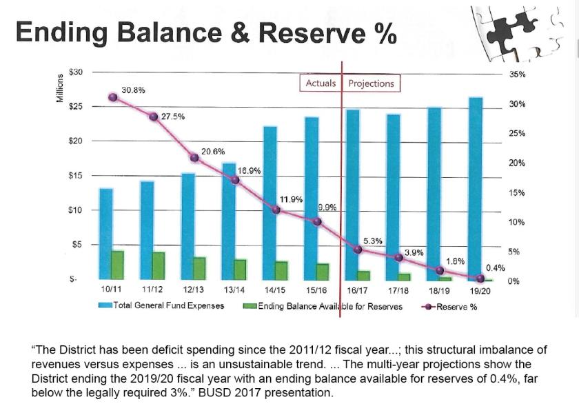 BUSD-budget-balance